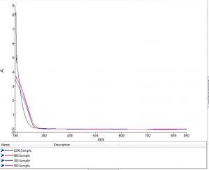 Absorbance of sample set A
