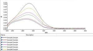 Absorbance over time