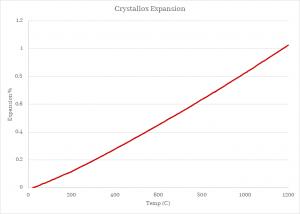 Crystallox Expansion