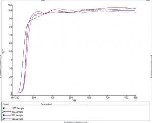 Transmittance of sample set A